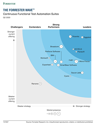 Eggplant a leader in Forrester Wave