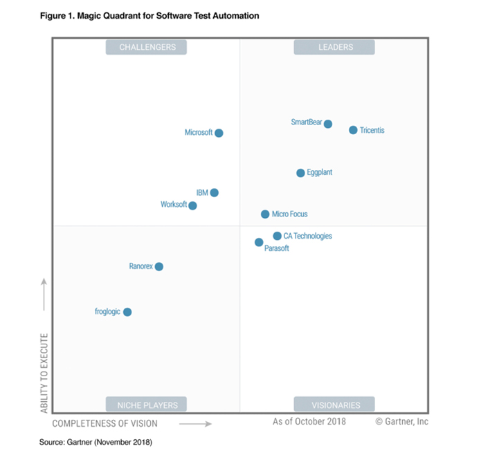 Gartner Magic Quadrant Eggplant A Leader